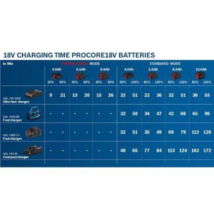 BOSCH ProCORE18V Μπαταρία 12Ah (1600A016GU)